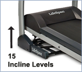 15 Levels of Incline
