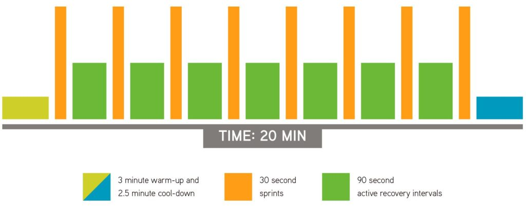 Sprint 8 Workout - What the Workout Looks Like.
